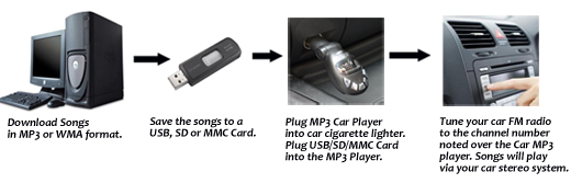 car mp3 FM player. play mp3 and wma songs in your car