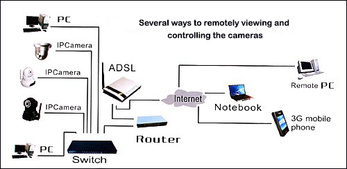 how to connect IP cameras and how to remotly monitor IP camera